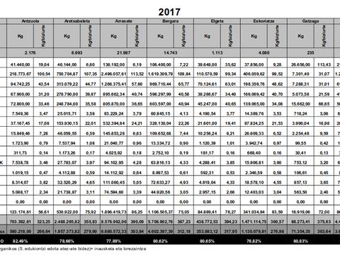 %80,65ekoa izanda bilketa selektiboa Elgetan 2017an