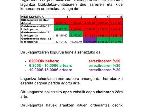 OHZ (IBI) ORDAINTZEKO DIRU-LAGUNTZAK ESKATZEKO EPEA ZABALIK EKAINAREN 28RA ARTE
